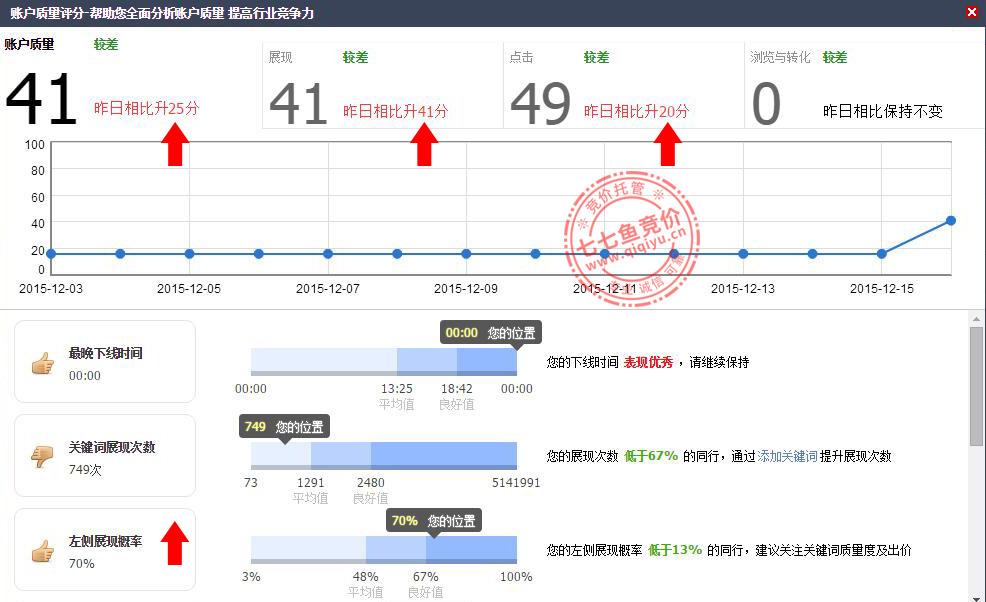 深圳吸塑行业竞价案例